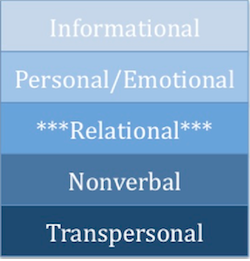 5 levels of intimacy